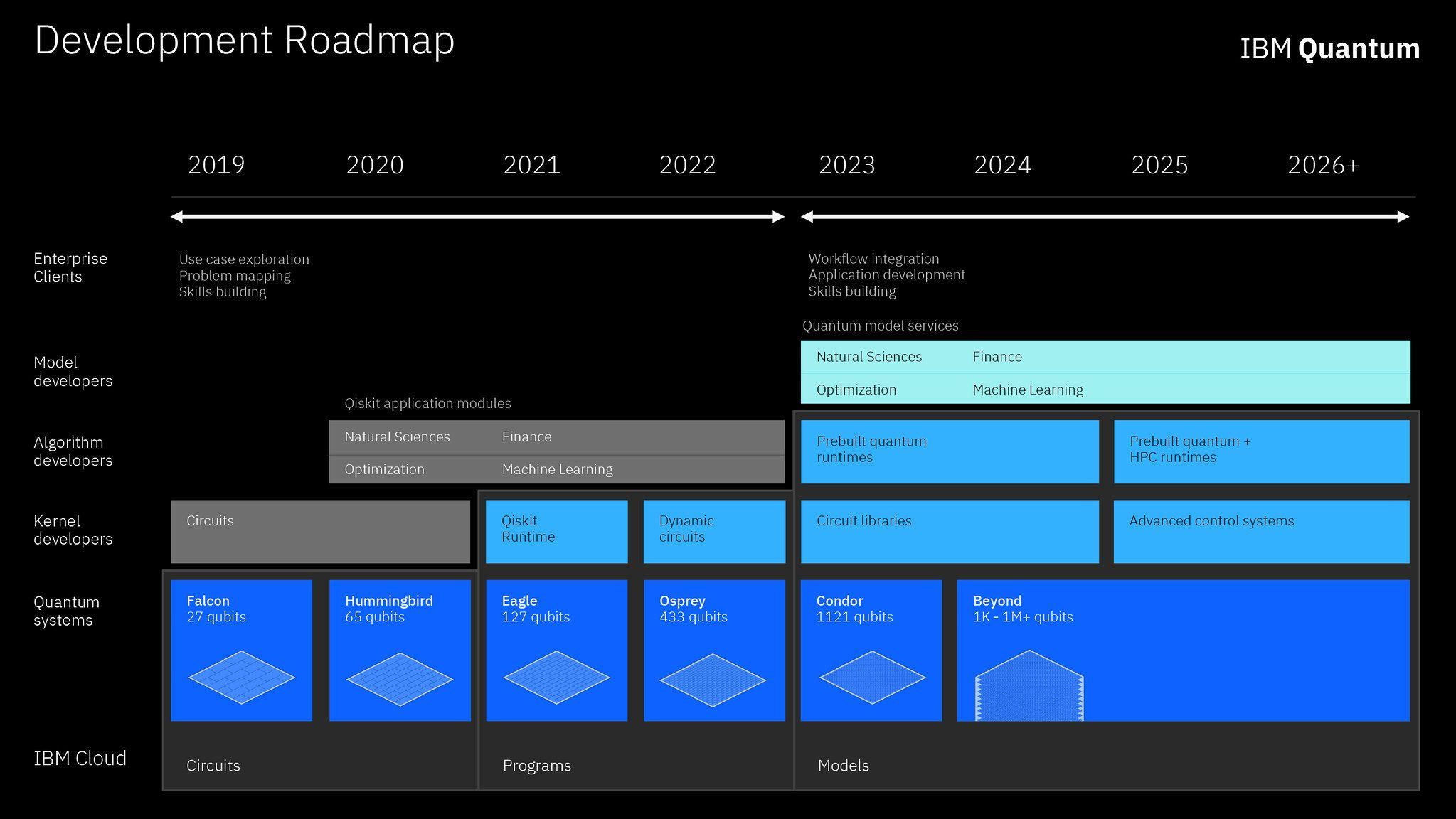 Graphic of IBM's roadmap for building an open quantum software ecosystem