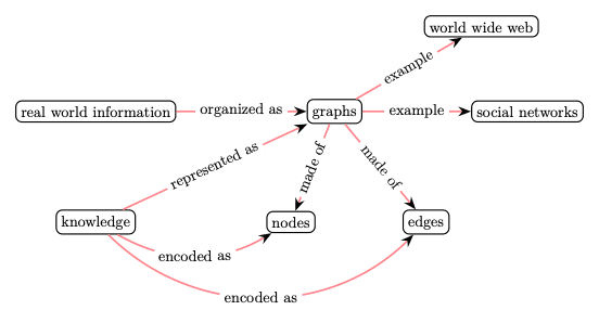 The real-world information is often naturally organized as graphs (e.g., world wide web, social networks) where knowledge is represented not only by the data content of each node, but also by the manner these nodes connect to each other.