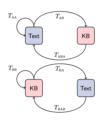 from the Text domain, we can transfer to the KB domain, using TAB,  and then translate-back to text by using TABA. We can also do a same-domain transfer by using TAA.