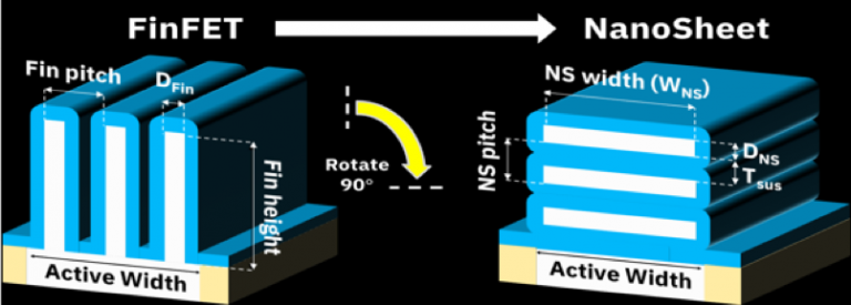 Technology evolution from FinFET to NanoSheet device architecture for 5 nm and beyond