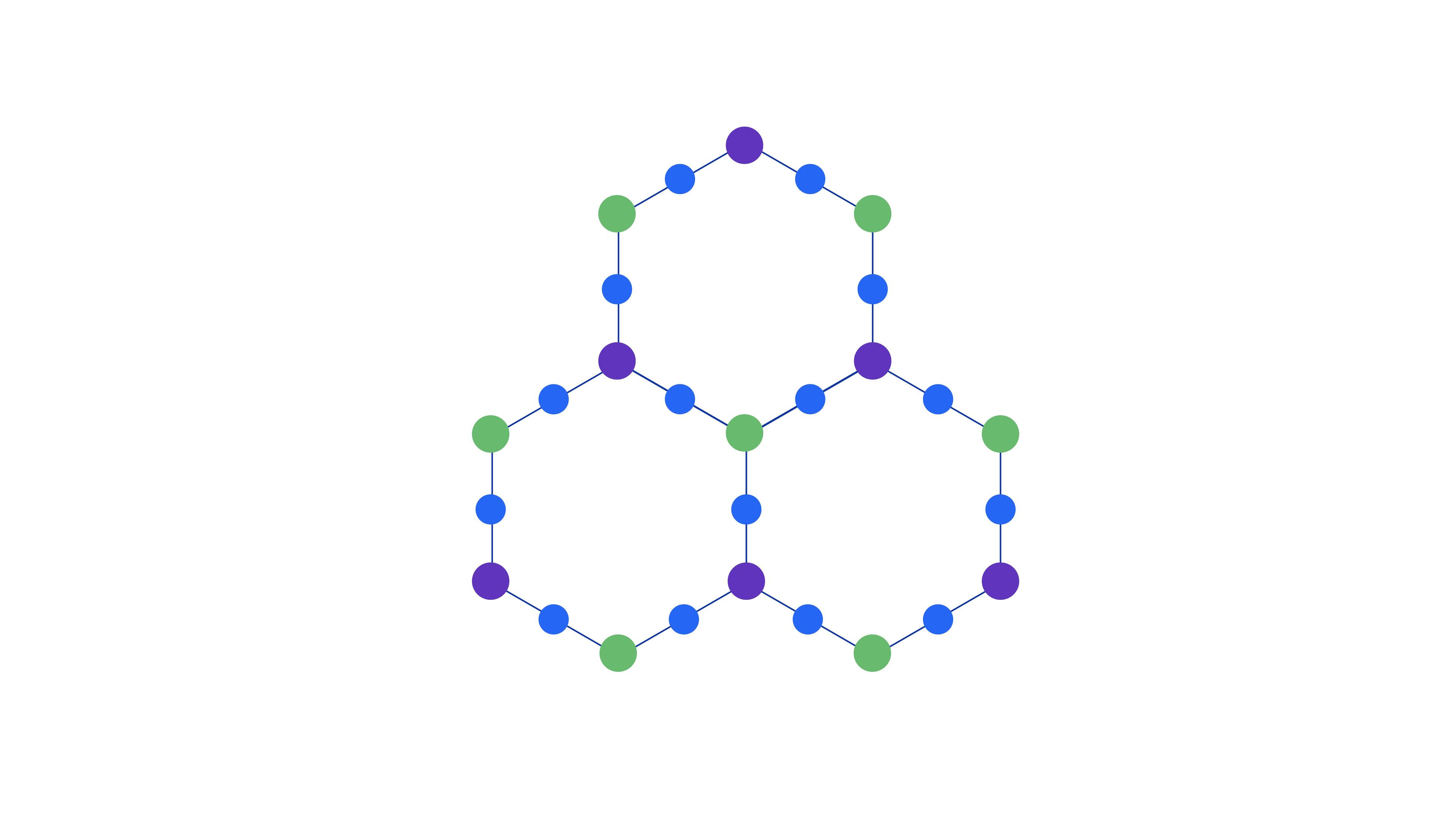 Three unit cells of the heavy-hex lattice. Colors indicate the pattern of three distinct frequencies for control (dark blue) and two sets of target qubits (green and purple).