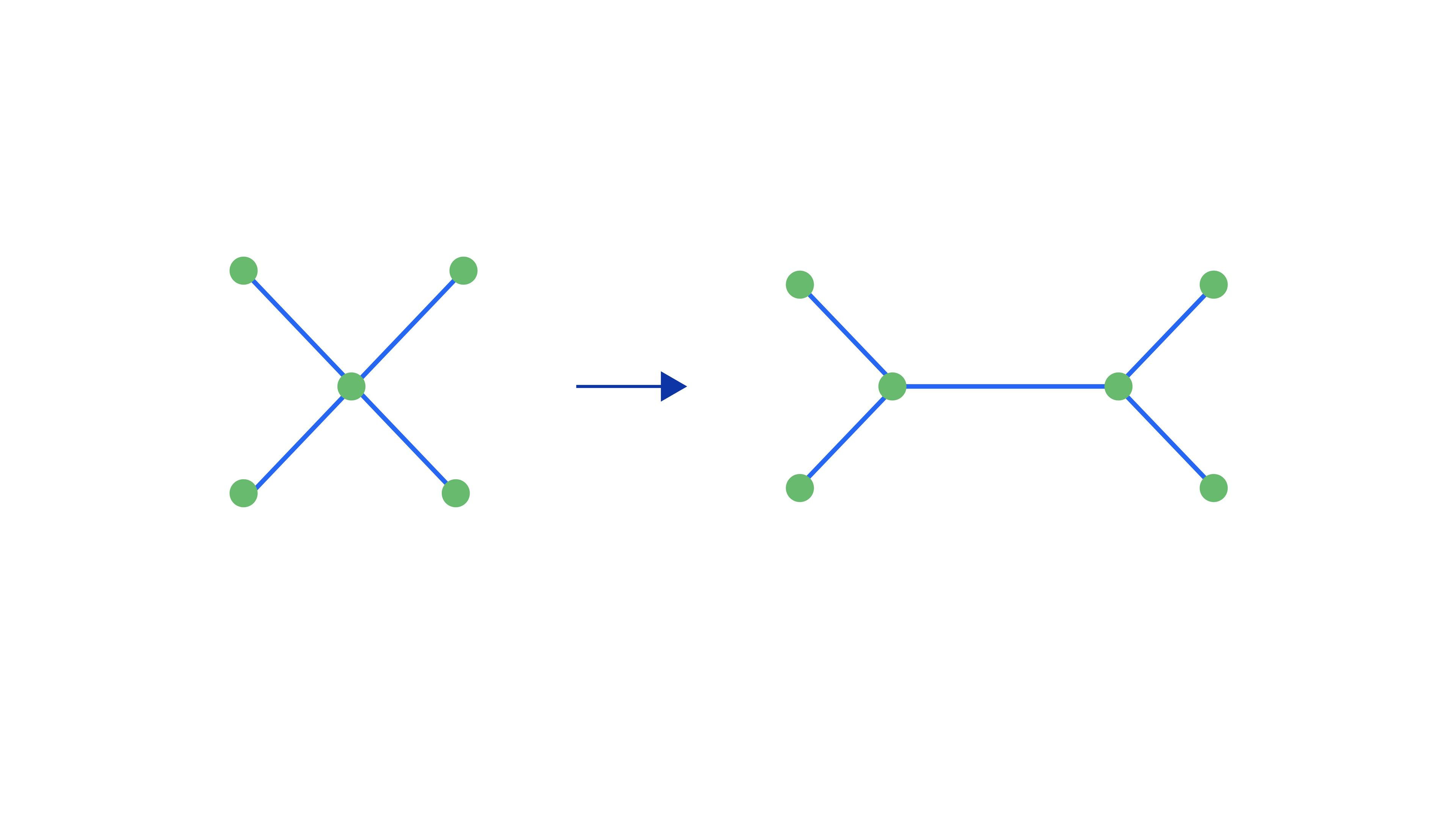 Reduction of a degree four node into two degree three nodes compatible with the heavy-hex lattice.