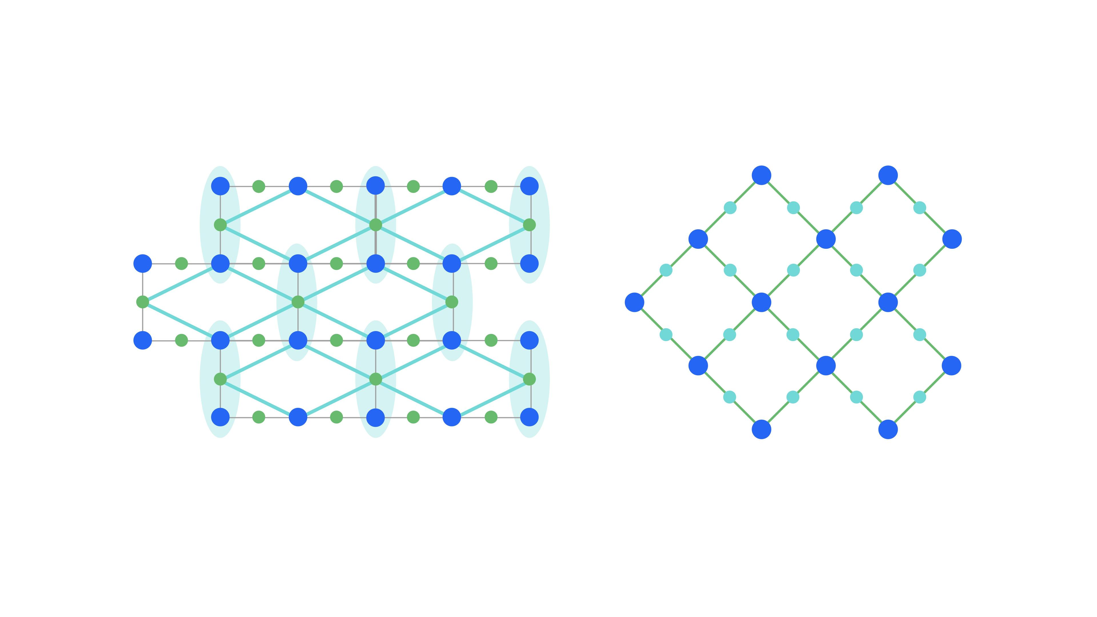 Encoding into the 3-qubits repetition code (left) leads to a logical heavy square lattice (right).