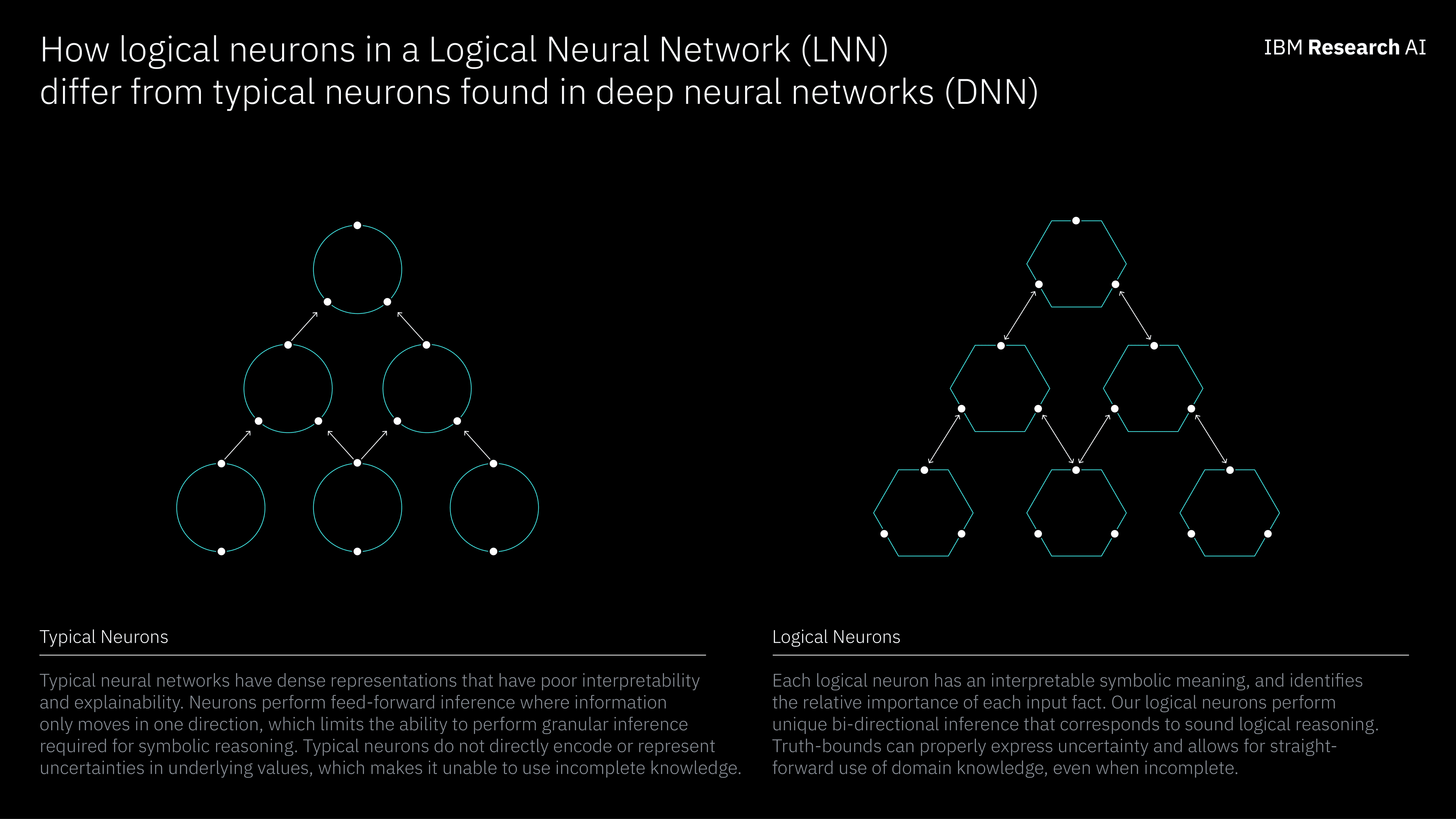 Graphic showing the difference between typical neurons and logical neurons