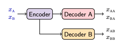 The proposed model follows an encoder-decoder architecture, where the encoder projects text xA or path in a graph xB to a common high dimensional representation.