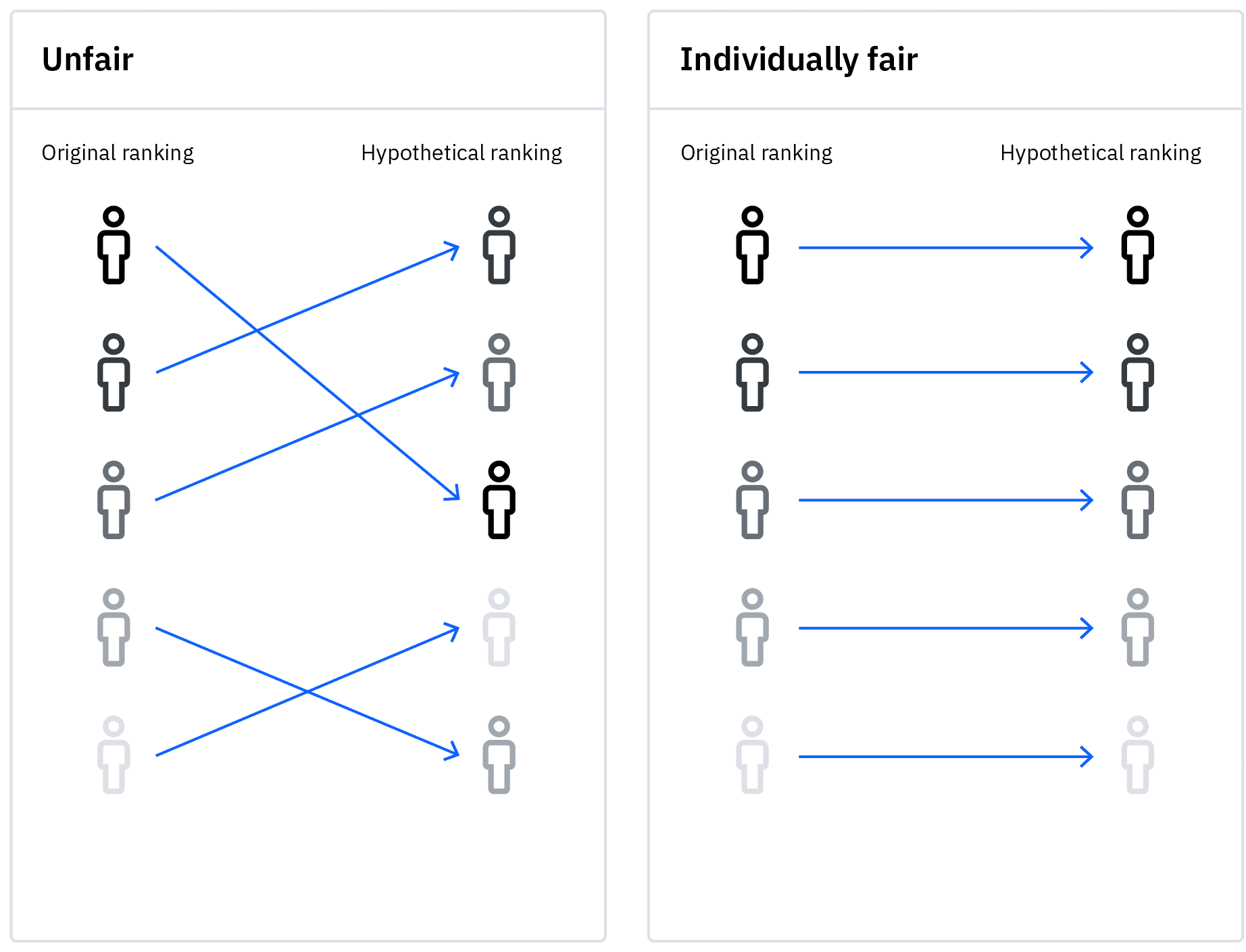 A graphic showing individual fairness in ranking