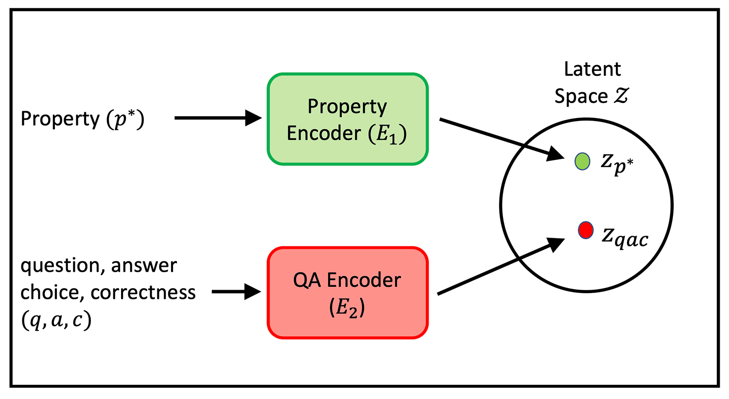 An illustrative diagram for the architecture of XR system.