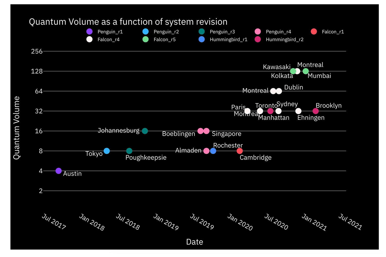 Quantum Volume as a function of system release date for IBM Quantum Penguin, Falcon, and Hummingbird systems. The Falcon and Hummingbird  are based on the heavy-hex topology.