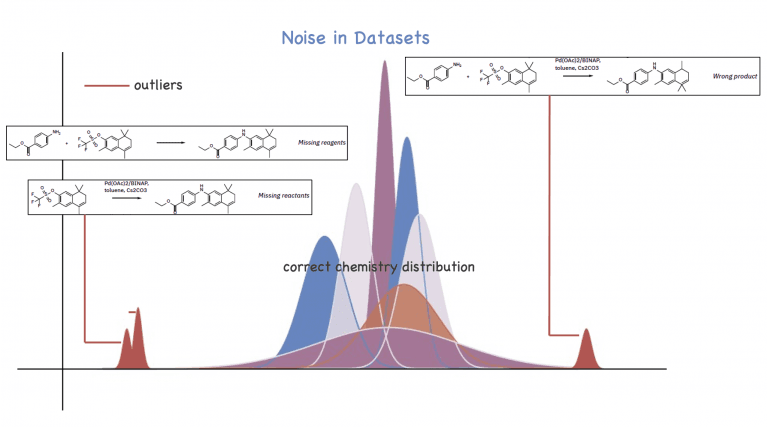 """A decorative chart showing an example of data as an example of """"Language outliers"""" or """"noise"""" in chemical datasets"""""""