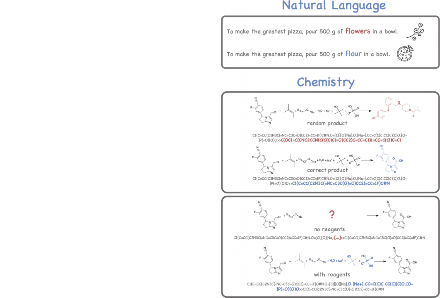 A decorative chart presenting translation errors in natural language and in chemical reactions