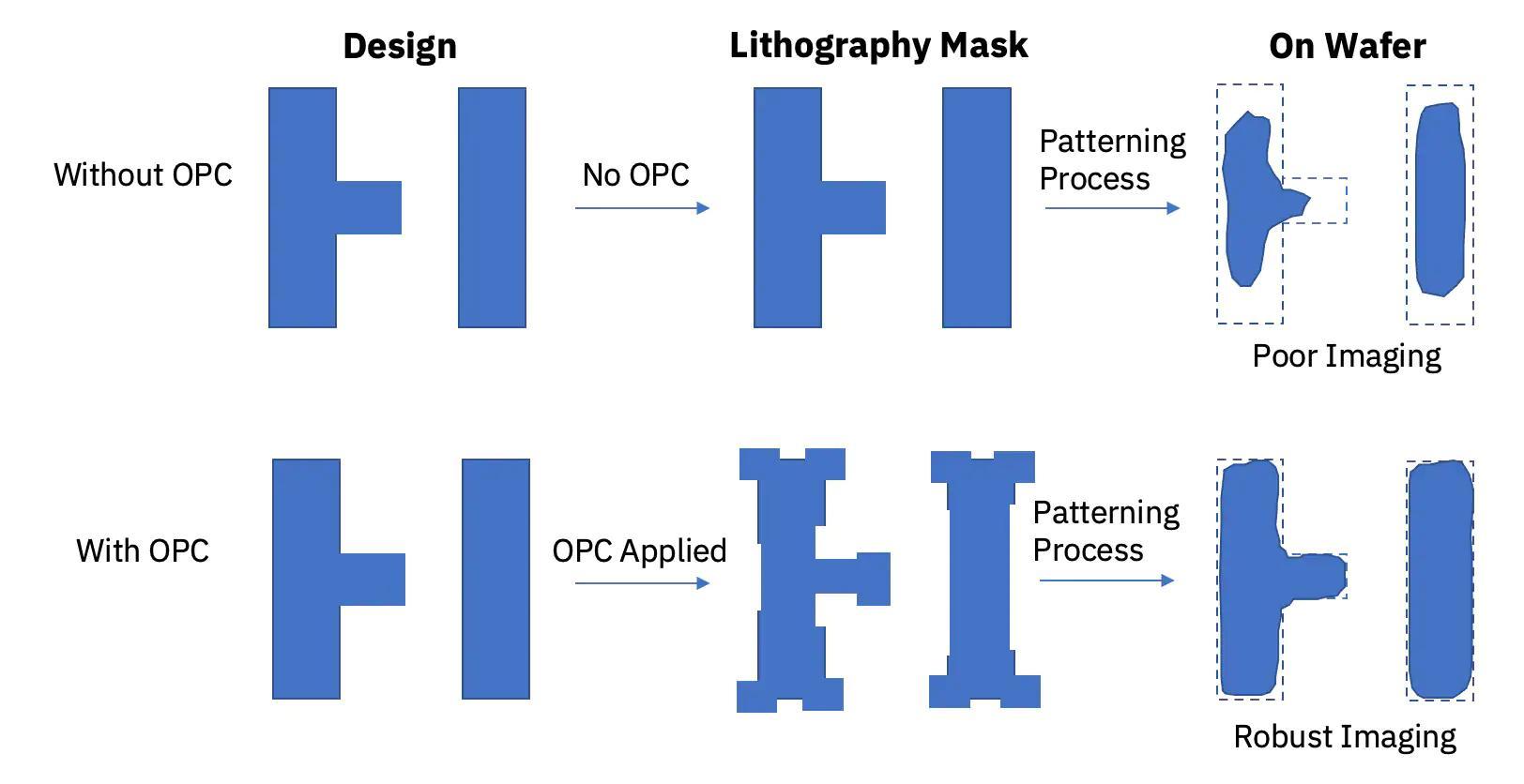 Diagrammatic representation of optical proximity correction on a simple design