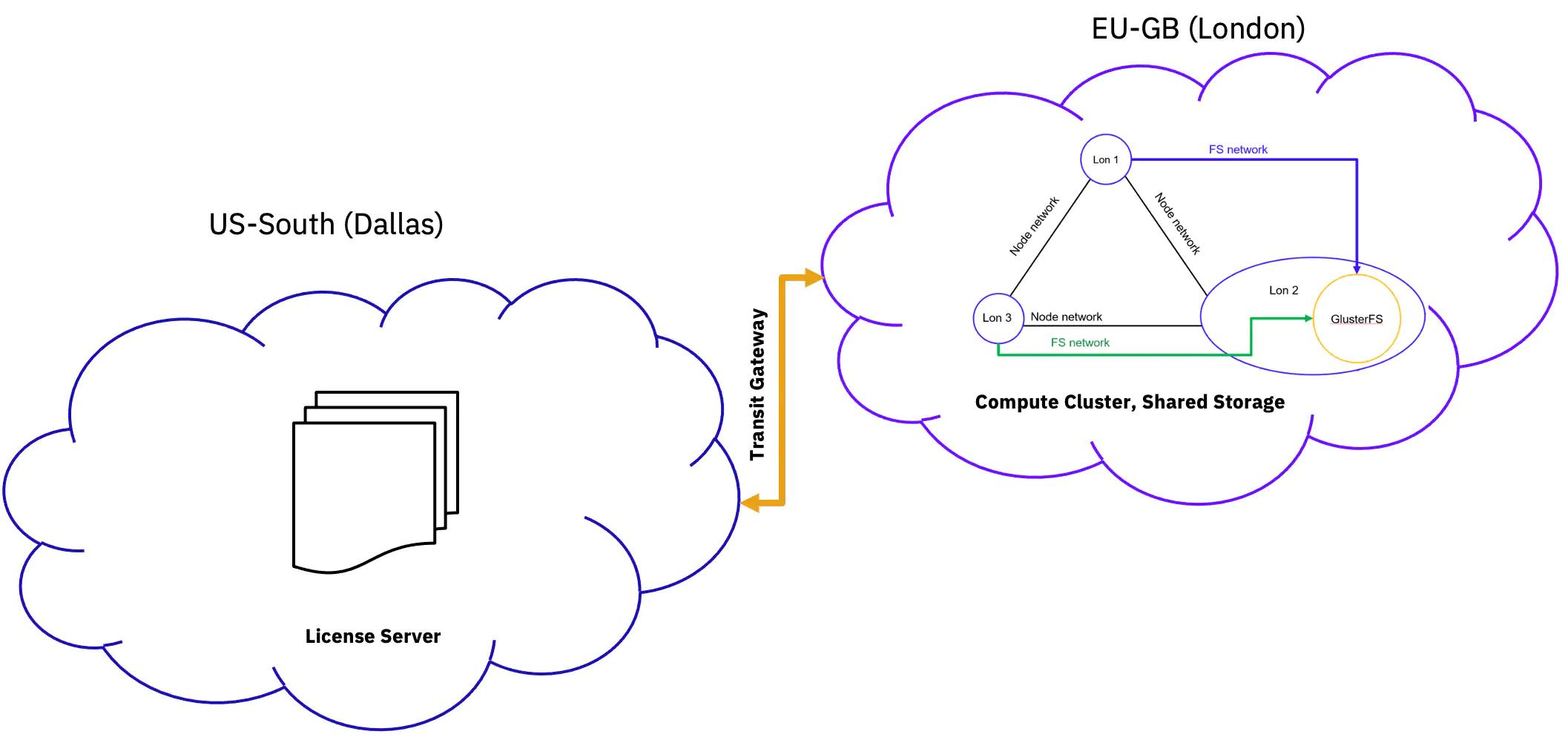 Diagram representing the configuration of OPC execution environment in IBM Cloud. OPC software license manager is configured in the US-South region of IBM Cloud. The OPC simulations are configured to run the European region in the Great Britain (EU-GB). The simulation agents connect to the license manager using an IBM Cloud service called Transit Gateway. Transit Gateway allows virtual private clouds in different regions of IBM Cloud to connect and communicate with each other over the IBM Cloud private backbone.