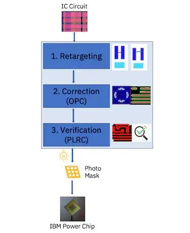Diagrammatic representation of the OPC recipe flow. Shows IC Current pointing to 1. Retargeting pointing to 2. Correction (OPC) pointing to 3. Verification (PLCR) pointing to Photo Mask pointing to IBM Power chip.