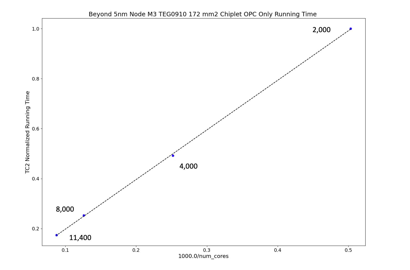 Chart of OPC runtime results for a beyond 5 nm technology node EUV thin wire chiplet using IBM's Next Gen Cloud. This chiplet is 172mm2 in area and represents an area representative of a typical foundry chiplet. On the X-axis 1000.0/num_cores with tick marks at 0.1, 0.2, 0.3, 0.4, and 0.5 and on the Y-axis TC2 Normalized Running time with marks at 0.2, 0.4, 0.6, 0.8. Four data points along a 45 degree trend-line that goes from bottom left to top right. Data points are labeled, 11,400, 8,000, 4,00 and 2,000.